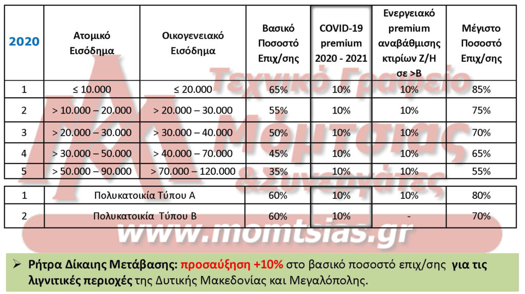 ΝΕΟ ΕΞΟΙΚΟΝΟΜΩ-ΑΥΤΟΝΟΜΩ